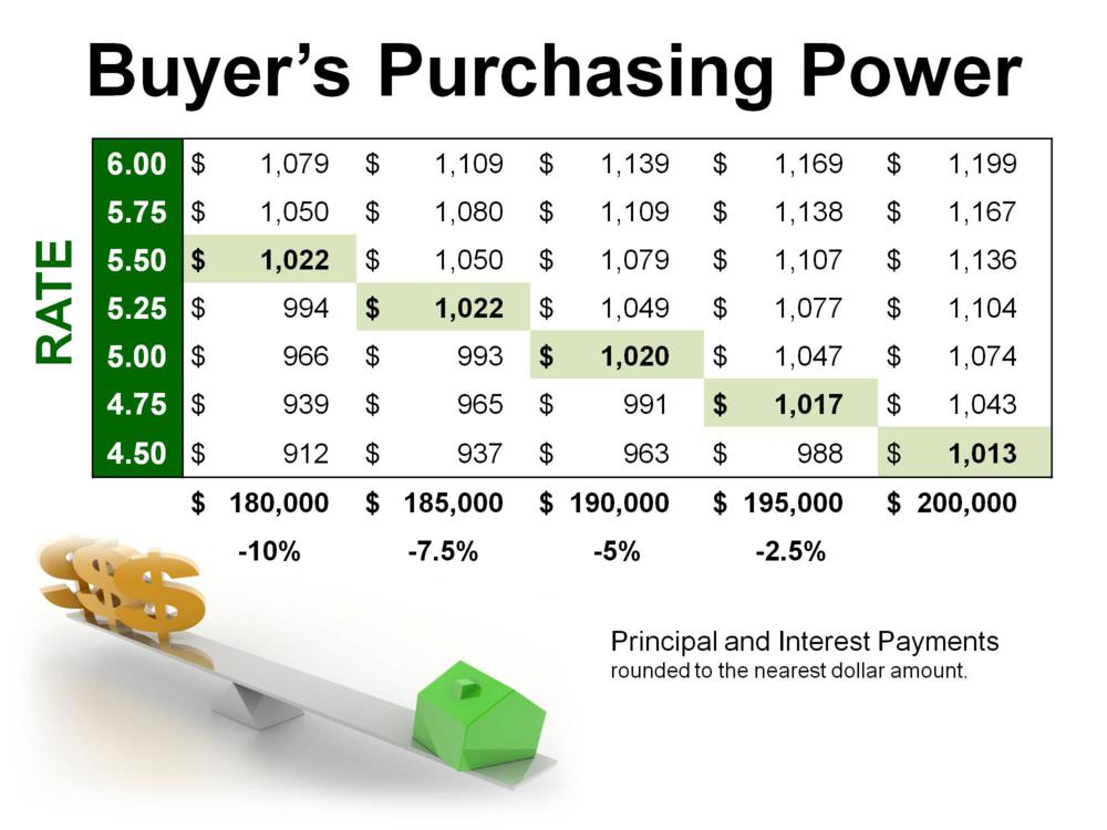 buyer purchasing power