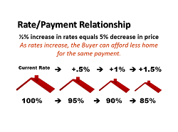 rate-payment