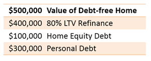 value of debt-free home